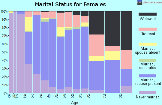 Zip code 75088 marital status for females