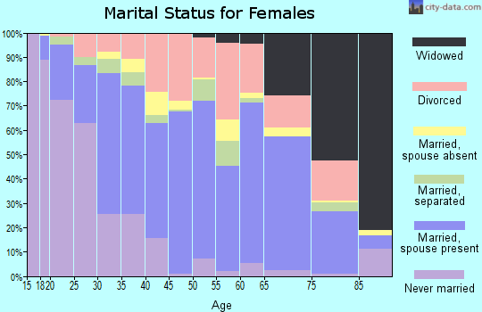 Zip code 75090 marital status for females