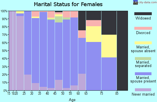 Zip code 75094 marital status for females