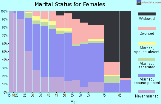 Zip code 75104 marital status for females