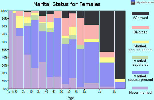 Zip code 75116 marital status for females