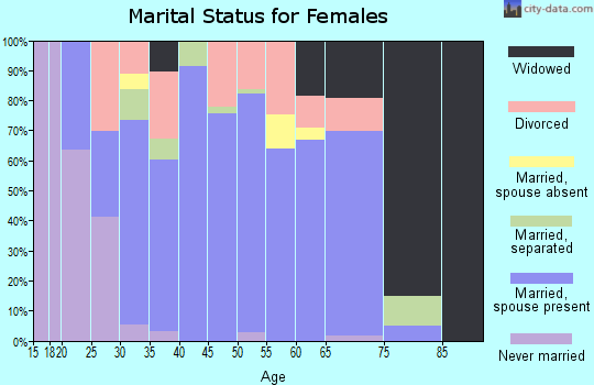 Zip code 75135 marital status for females
