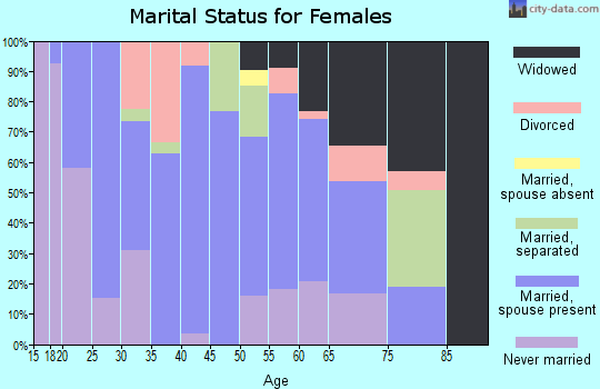 Zip code 75141 marital status for females