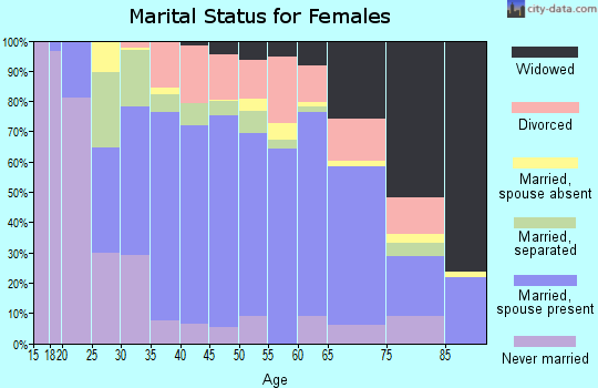 Zip code 75142 marital status for females