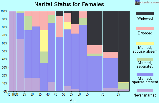 Zip code 75147 marital status for females