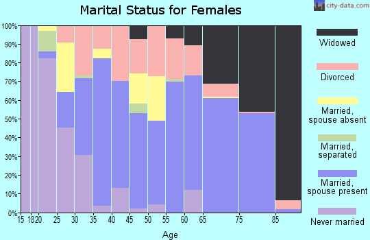 Zip code 75148 marital status for females