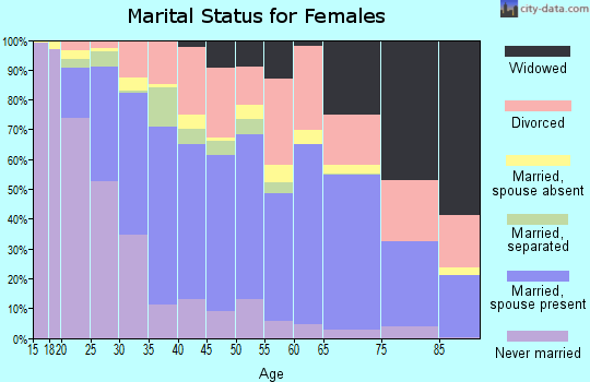 Zip code 75149 marital status for females