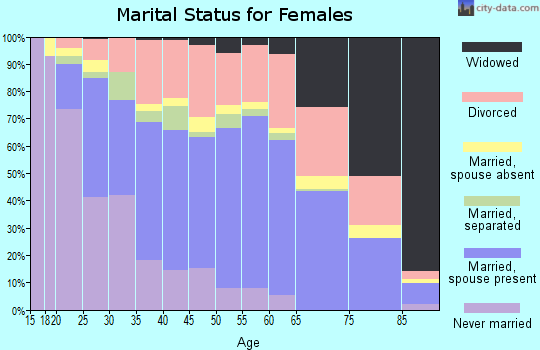 Zip code 75150 marital status for females
