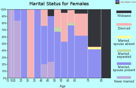 Zip code 75163 marital status for females
