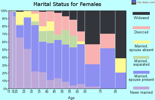 Zip code 75180 marital status for females
