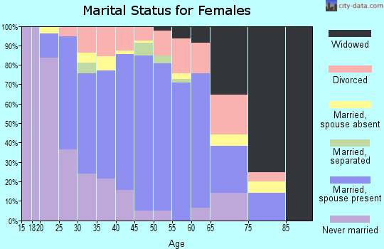 Zip code 75181 marital status for females