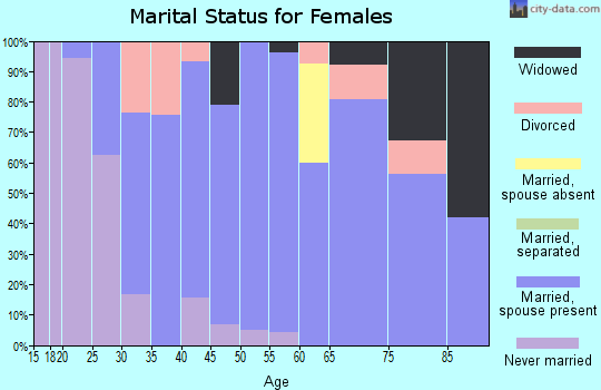 Zip code 75182 marital status for females