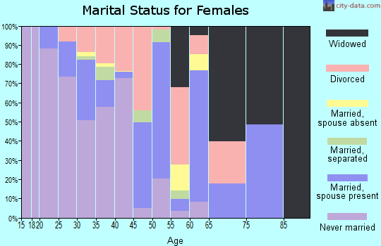 Zip code 75201 marital status for females