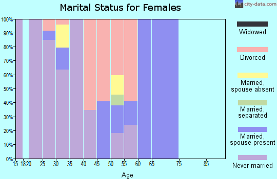 Zip code 75202 marital status for females