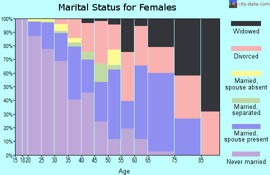 Zip code 75204 marital status for females