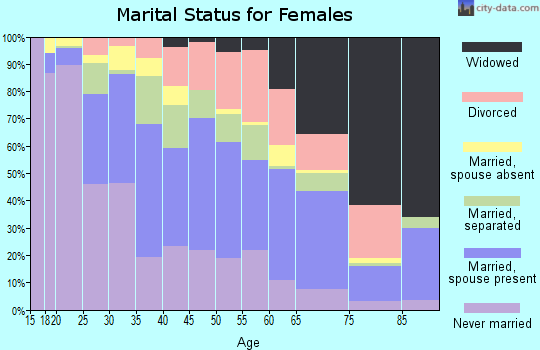 Zip code 75212 marital status for females