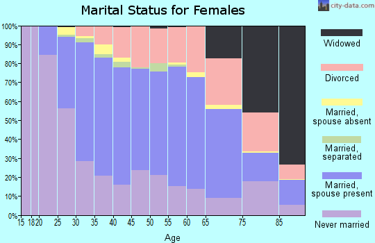 Zip code 75214 marital status for females