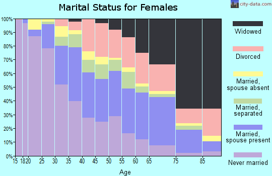 Zip code 75216 marital status for females