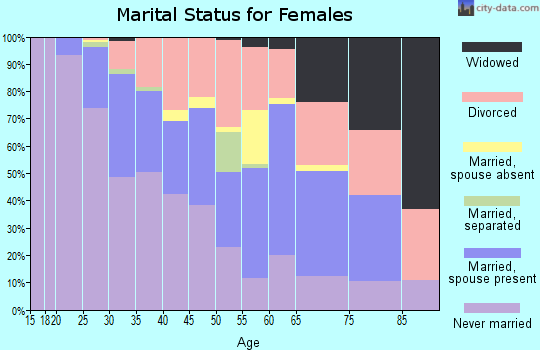 Zip code 75219 marital status for females