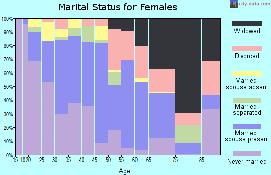 Zip code 75223 marital status for females