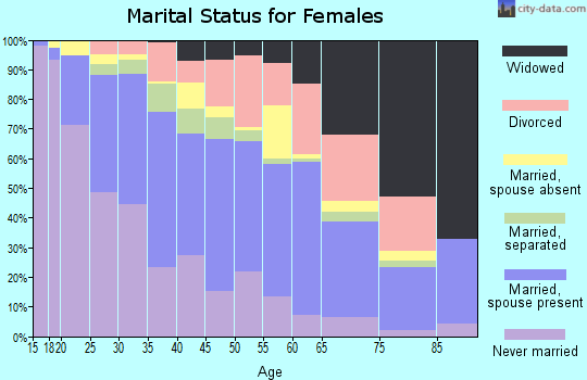 Zip code 75224 marital status for females