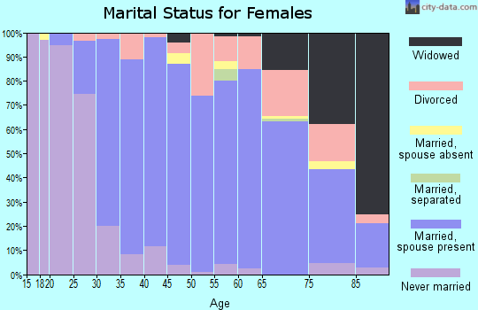 Zip code 75225 marital status for females