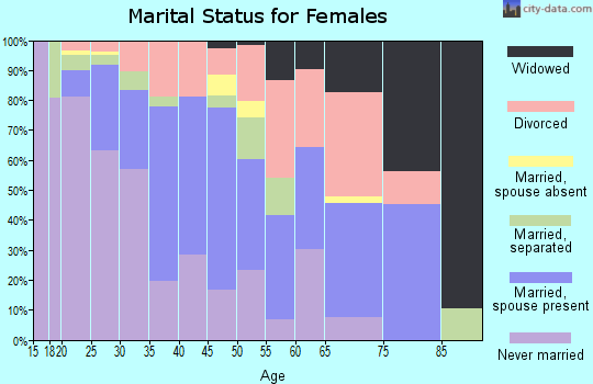 Zip code 75236 marital status for females