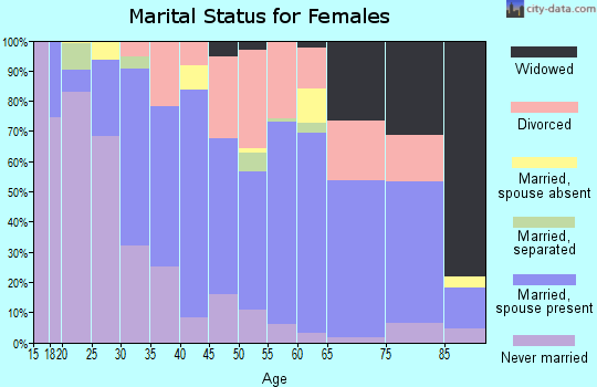 Zip code 75244 marital status for females