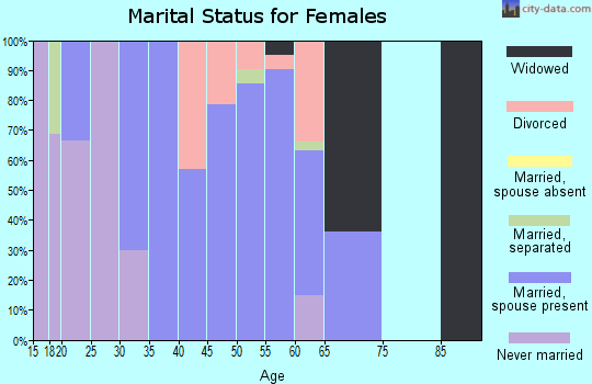 Zip code 75421 marital status for females