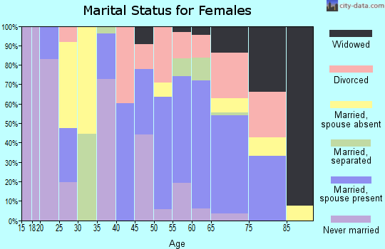 Zip code 75426 marital status for females