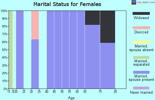 Zip code 75451 marital status for females