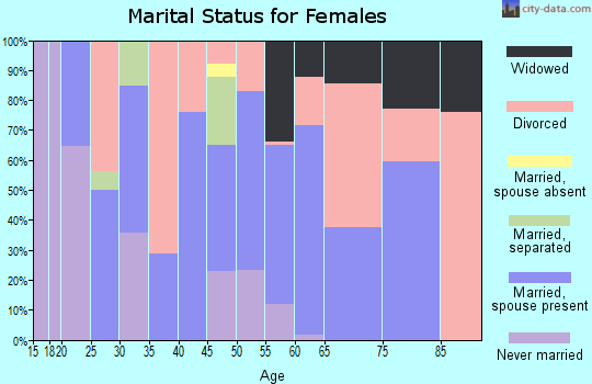 Zip code 75453 marital status for females