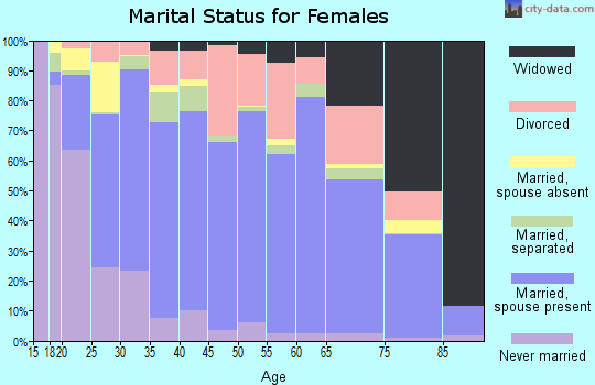 Zip code 75455 marital status for females
