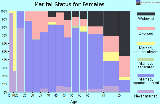 Zip code 75462 marital status for females