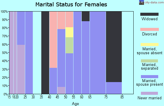 Zip code 75471 marital status for females