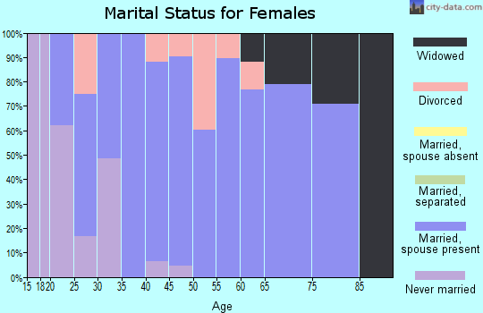 Zip code 75473 marital status for females