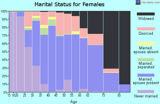 Zip code 75474 marital status for females