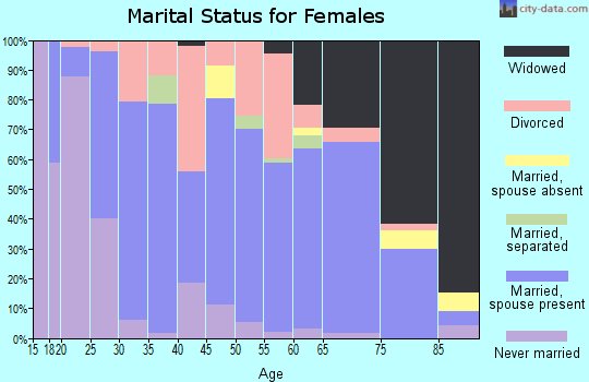 Zip code 75494 marital status for females