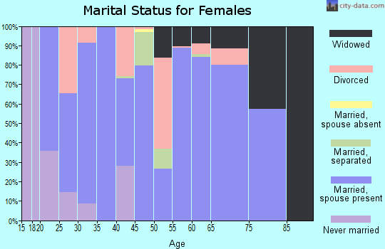 Zip code 75497 marital status for females