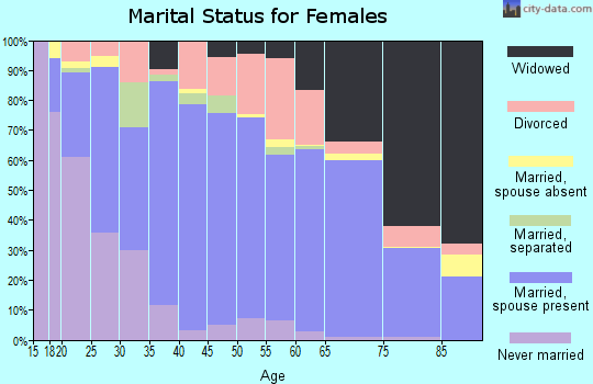 Zip code 75605 marital status for females