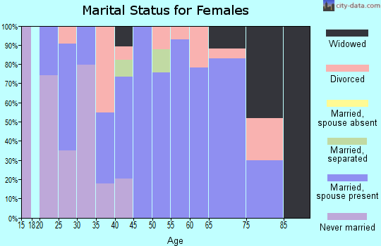 Zip code 75640 marital status for females