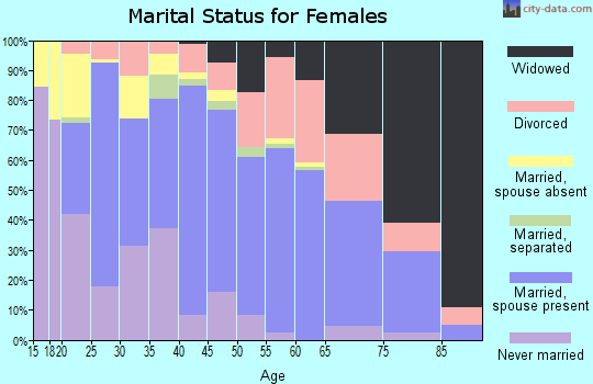 Zip code 75644 marital status for females