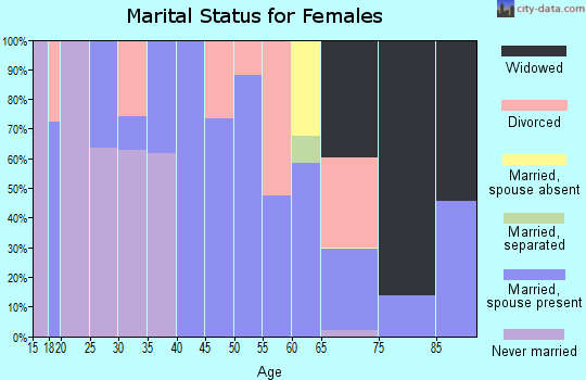 Zip code 75661 marital status for females