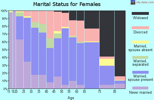 Zip code 75662 marital status for females
