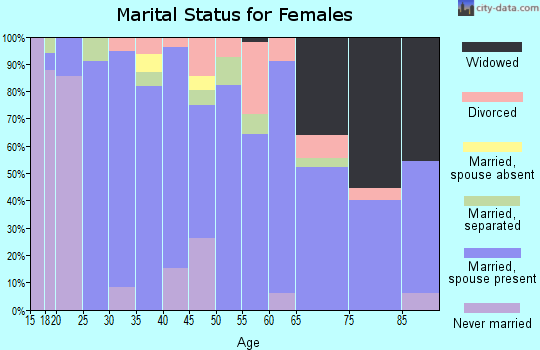 Zip code 75681 marital status for females