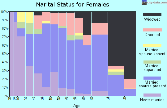 Zip code 75686 marital status for females