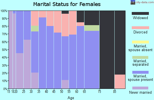 Zip code 75691 marital status for females