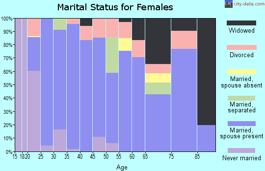 Zip code 75693 marital status for females