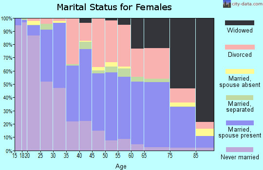 Zip code 75701 marital status for females