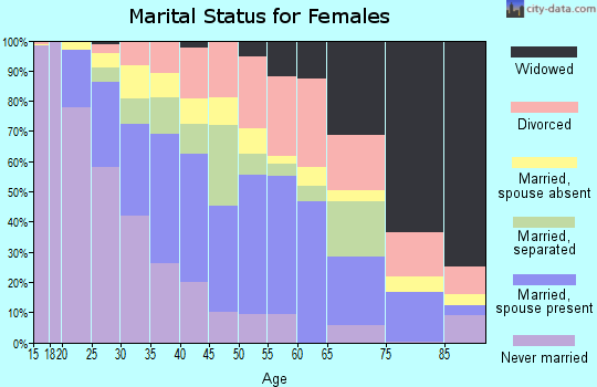 Zip code 75702 marital status for females